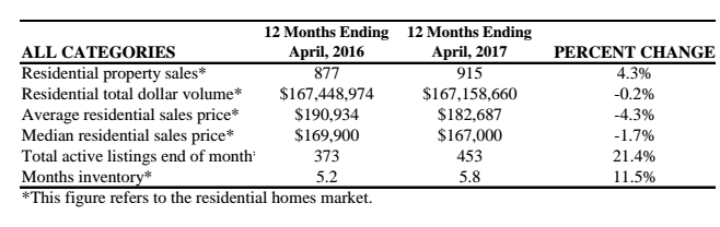 Victoria housing data for April