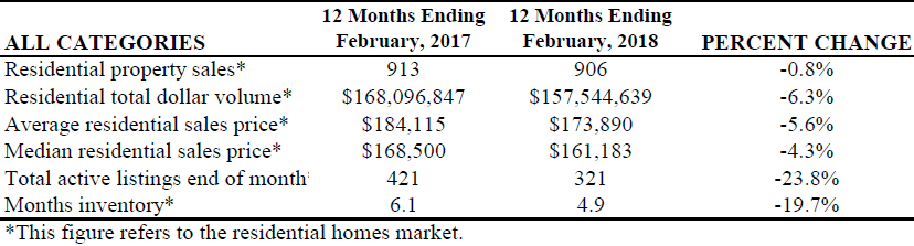 The Swearingen Report for the Victoria MLS: 12 months ending February 2018 vs 12 months ending February 2017.