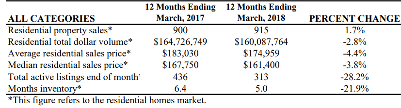 VICTORIA – Coldwell Banker The Ron Brown Company has released The Swearingen Report for the regional residential homes market for the 12 months ending March 2018.