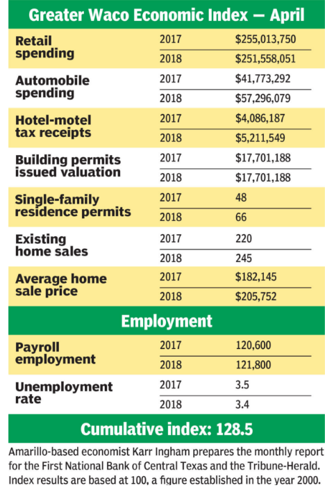 Greater Waco Economic Index April 2018