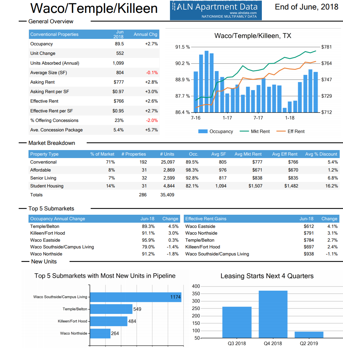 Apartment data for Waco, Temple, Killeen, Tx