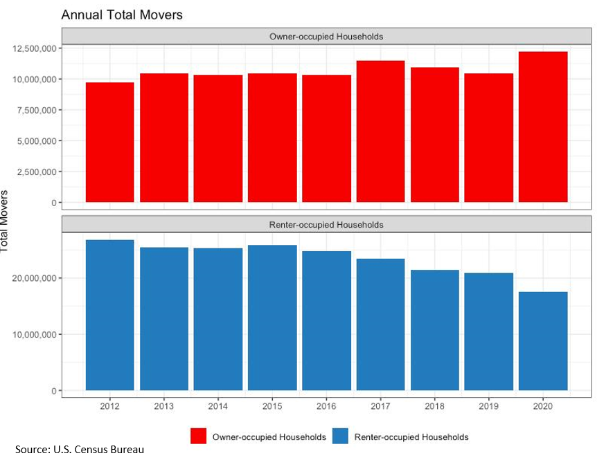 Annual Total Movers