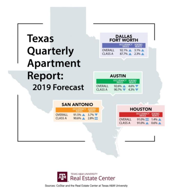 Texas multifamily forecast 2019