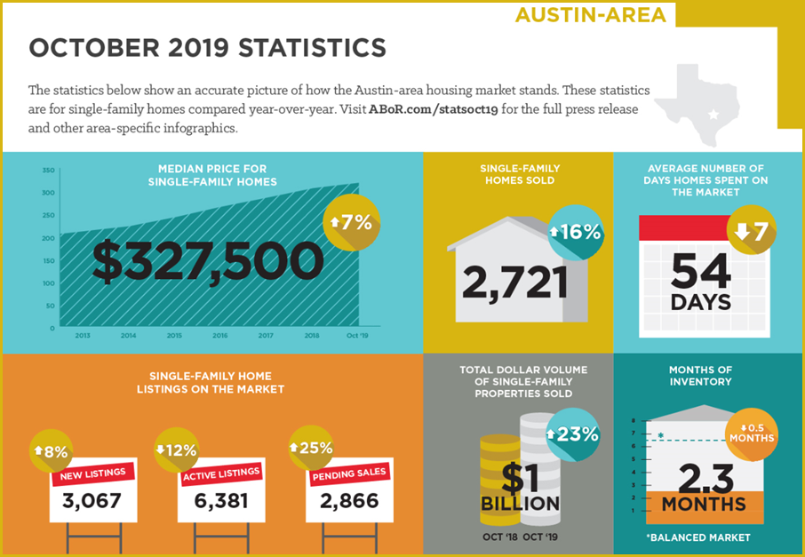 Austin housing statistics for October 2019