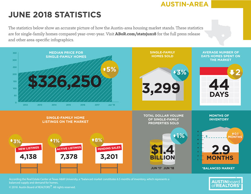 Austin Board of Realtors June 2018 Austin-area housing market statistics.