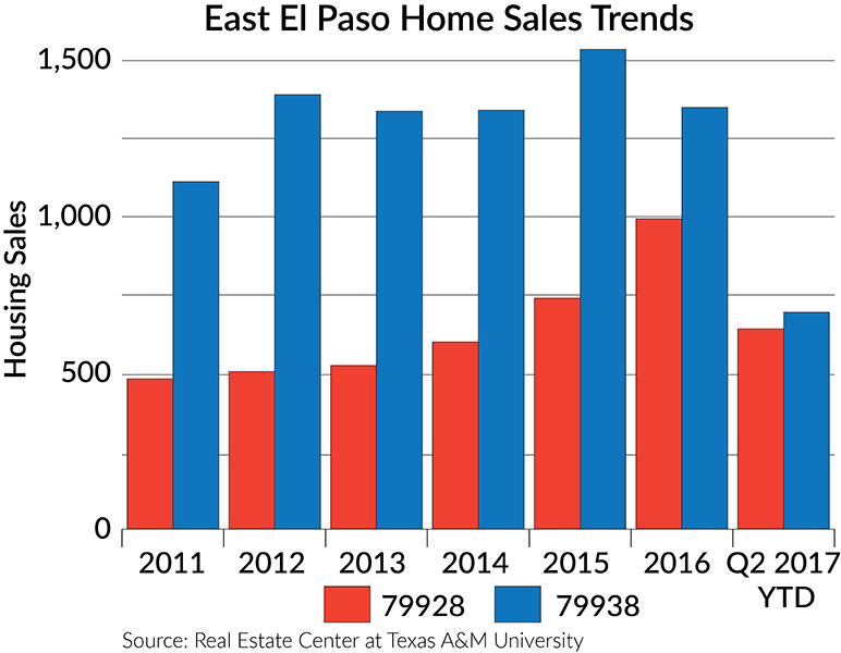 East El Paso home sales trends
