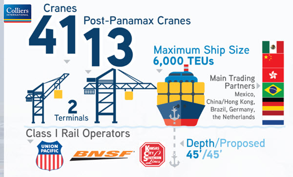 Colliers International's Port of Houston statistics infographic