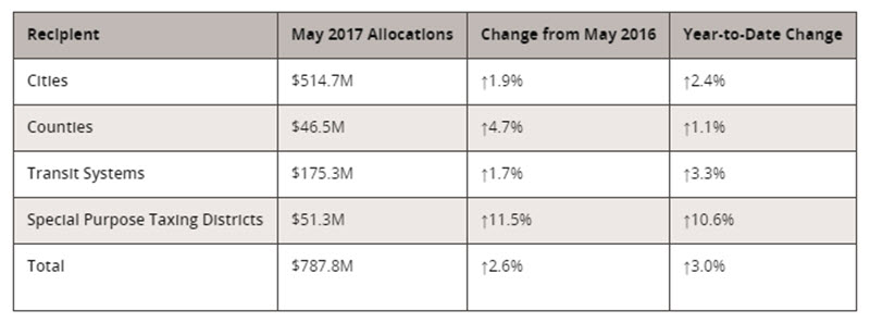 May 2017 Texas sales tax allocations