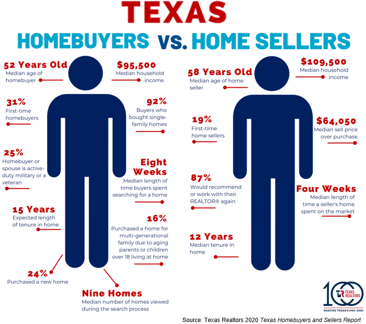 Texas homebuyers and sellers comparison