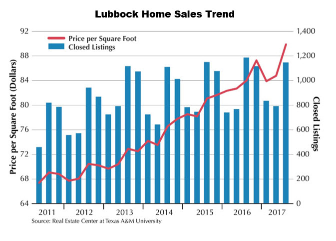 Lubbock housing market chart