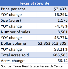 Texas Statewide rural stats