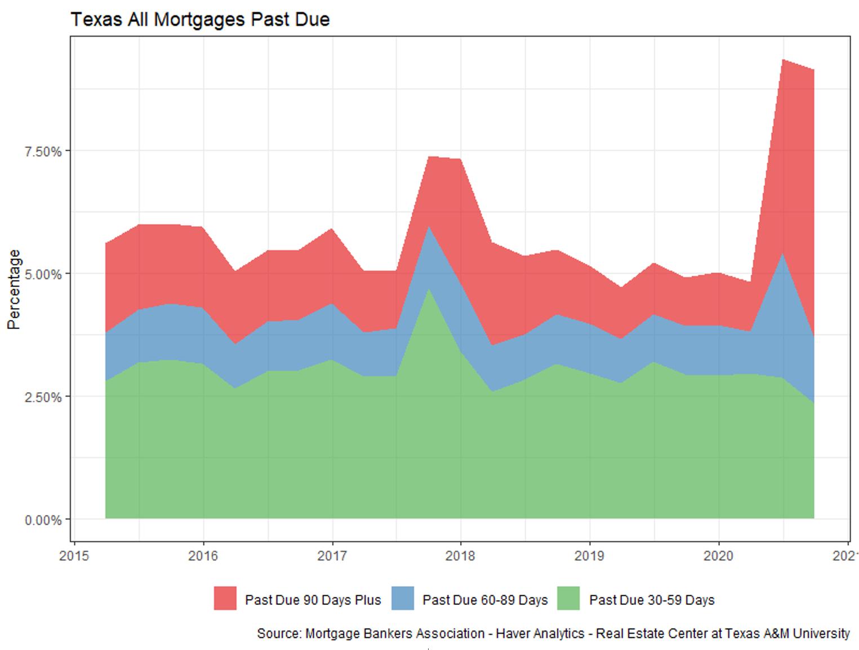 Texas mortgage delinquencies