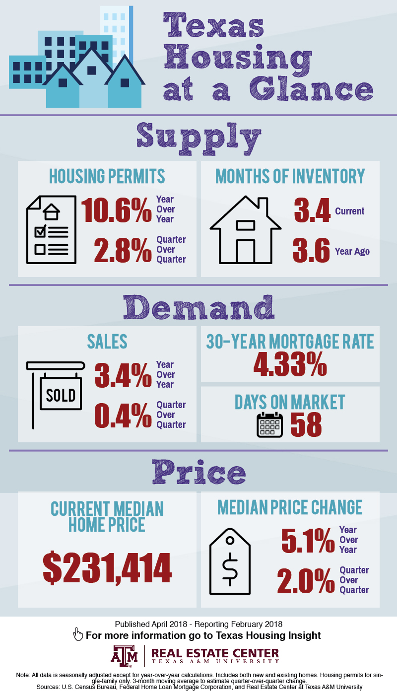 February 2018 Texas housing market statistics infographic