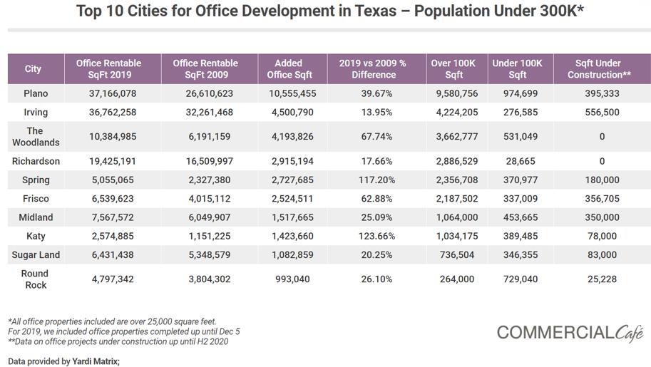 Ten 10 office development small cities